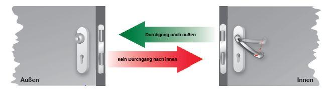 Fluchttürfunktionen: Wechselfunktion E Grundstellung