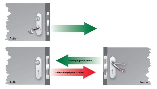 Fluchttürfunktionen: Wechselfunktion E Verriegelung