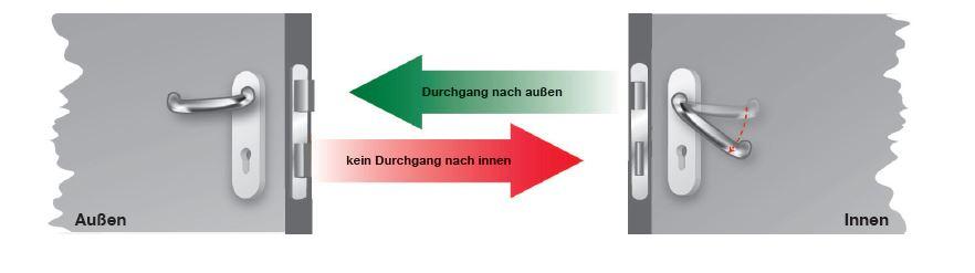 Fluchttürfunktionen: Umschaltfunktion B Grundstellung